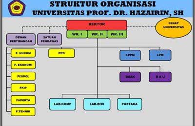 Pimpinan Universitas Prof. Dr. Hazairin, SH